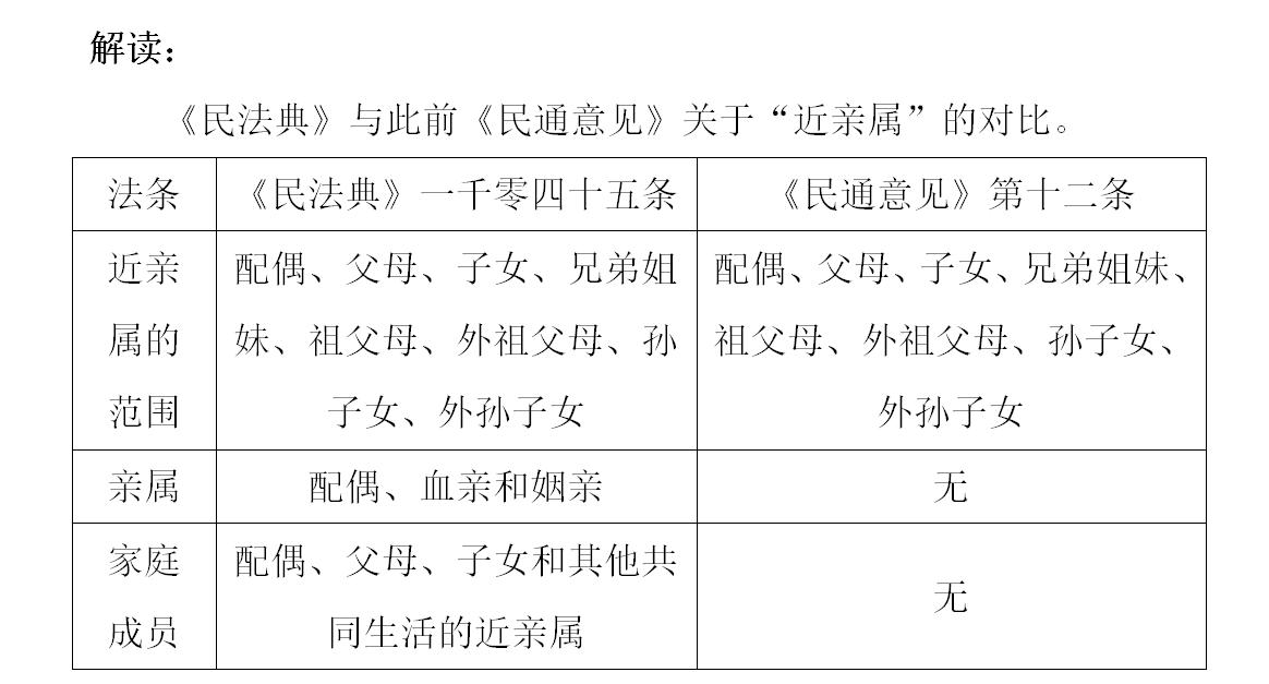 """民法典中的亲属、近亲属及家庭成员范围:谁才是你的""""真""""亲属"""