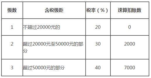 2021劳务报酬税率(个人劳务费10万要交多少个税)-菏泽刑事律师电话免费咨询
