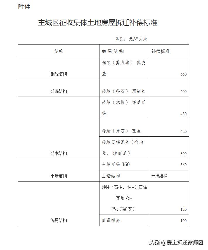 重庆市征地补偿标准