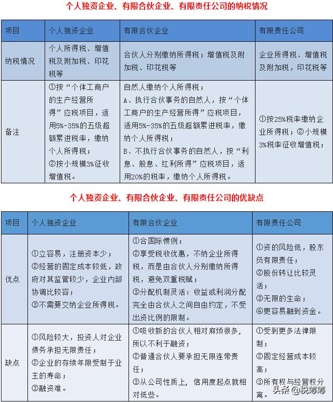 个人独资有限责任公司的优缺点(个人独资企业公司章程有吗)-菏泽刑事律师电话免费咨询
