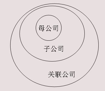 千万别和子公司签合同(成立新公司和子公司哪个好)-菏泽刑事律师电话免费咨询