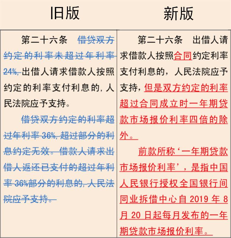 民间贷款利率多少合法(民间借贷利率最新规定)-菏泽刑事律师电话免费咨询