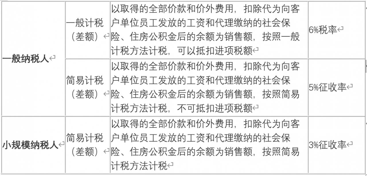 2021劳务派遣税率及征收率怎么计算(最新劳务派遣税收政策)-菏泽刑事律师电话免费咨询