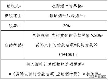 小税种大全(城建税、教育费附加、烟叶税、资源税对比)