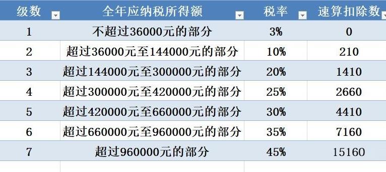 个人多少钱要交税(个人纳税的标准是多少钱)-菏泽刑事律师电话免费咨询