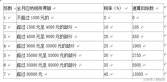 丧葬费垫付有讲究(3500工资双薪怎么计算)-菏泽刑事律师电话免费咨询