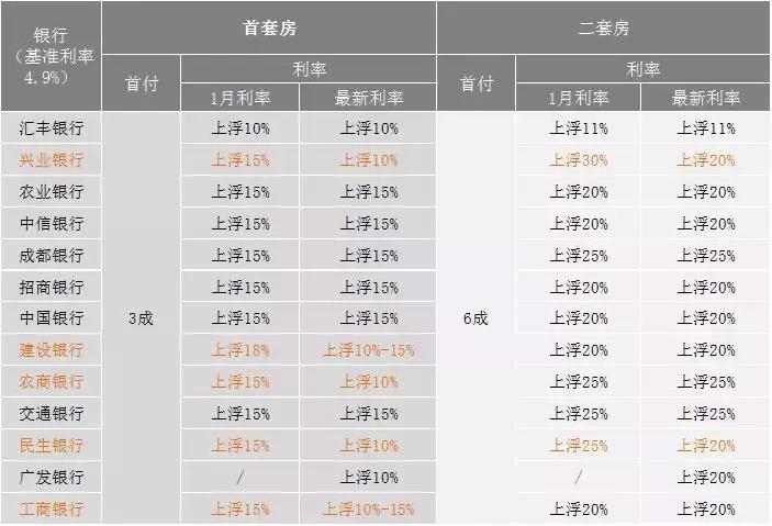 成都房贷利率已部分下调5%,公积金也出新政了!