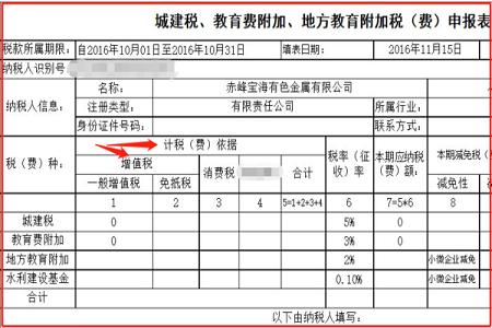 城建税和教育费附加税率(2021年企业所得税计算)-菏泽刑事律师电话免费咨询