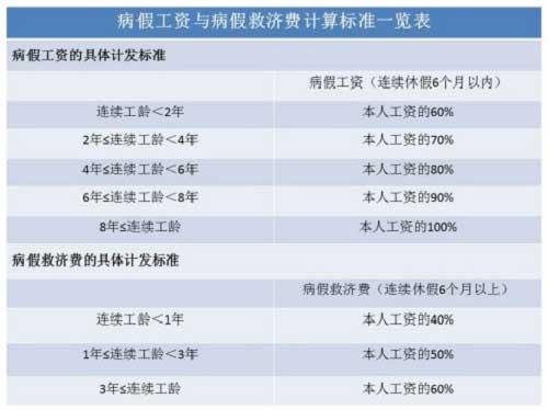 病假一天扣多少钱工资(2021年新劳动法对病假规定)-菏泽刑事律师电话免费咨询