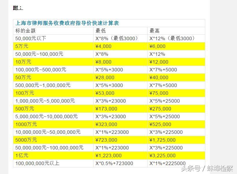 律师费用一般是多少钱(2021律师收费标准)-菏泽刑事律师电话免费咨询
