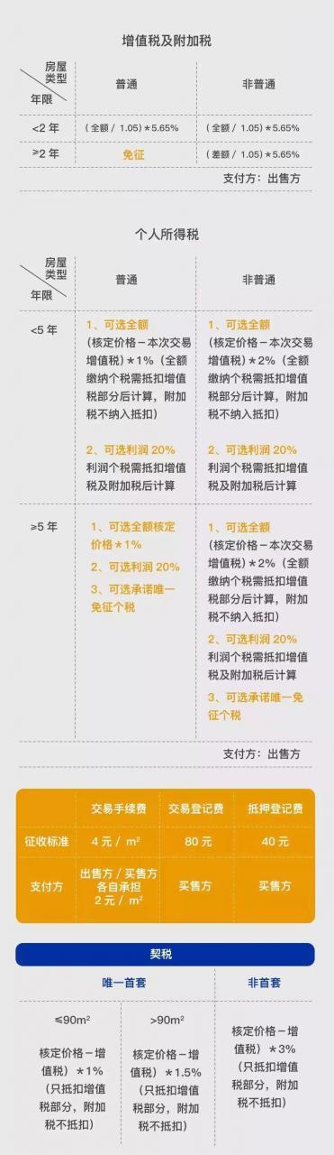 2019上海限购政策、买房流程、贷款政策、交易中心地址汇总