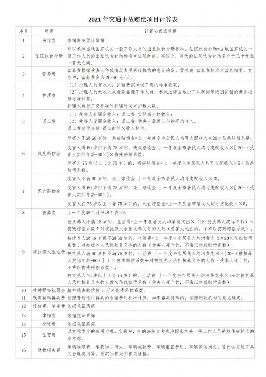 交通事故赔偿标准与计算方法_交通事故赔偿明细表_2021数据