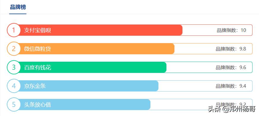 2021网贷品牌排行榜
