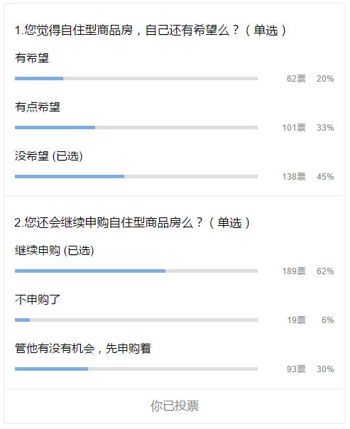 在北京,买不起商品房,如何申购自住型商品房?