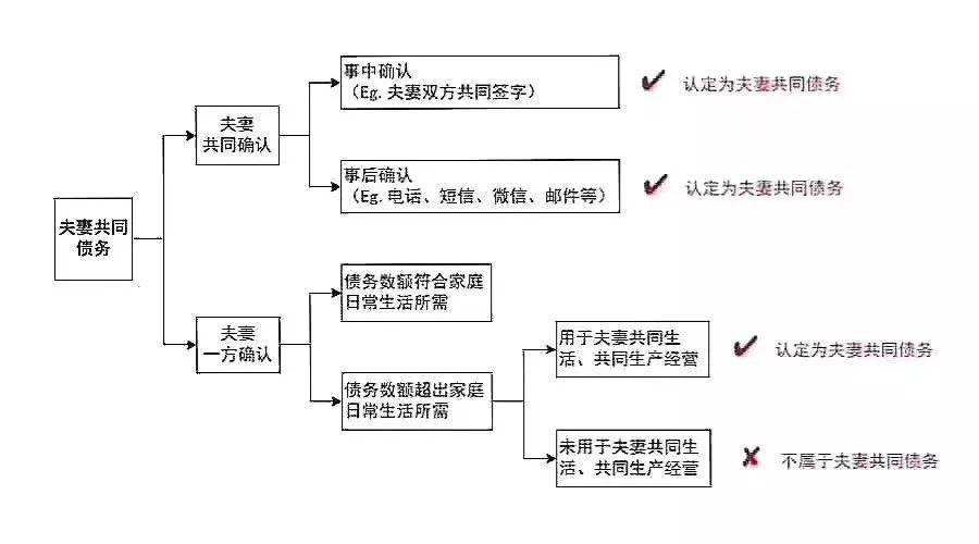 夫妻共同债务最新规定(什么样的债务不用夫妻共同承担)-菏泽刑事律师电话免费咨询