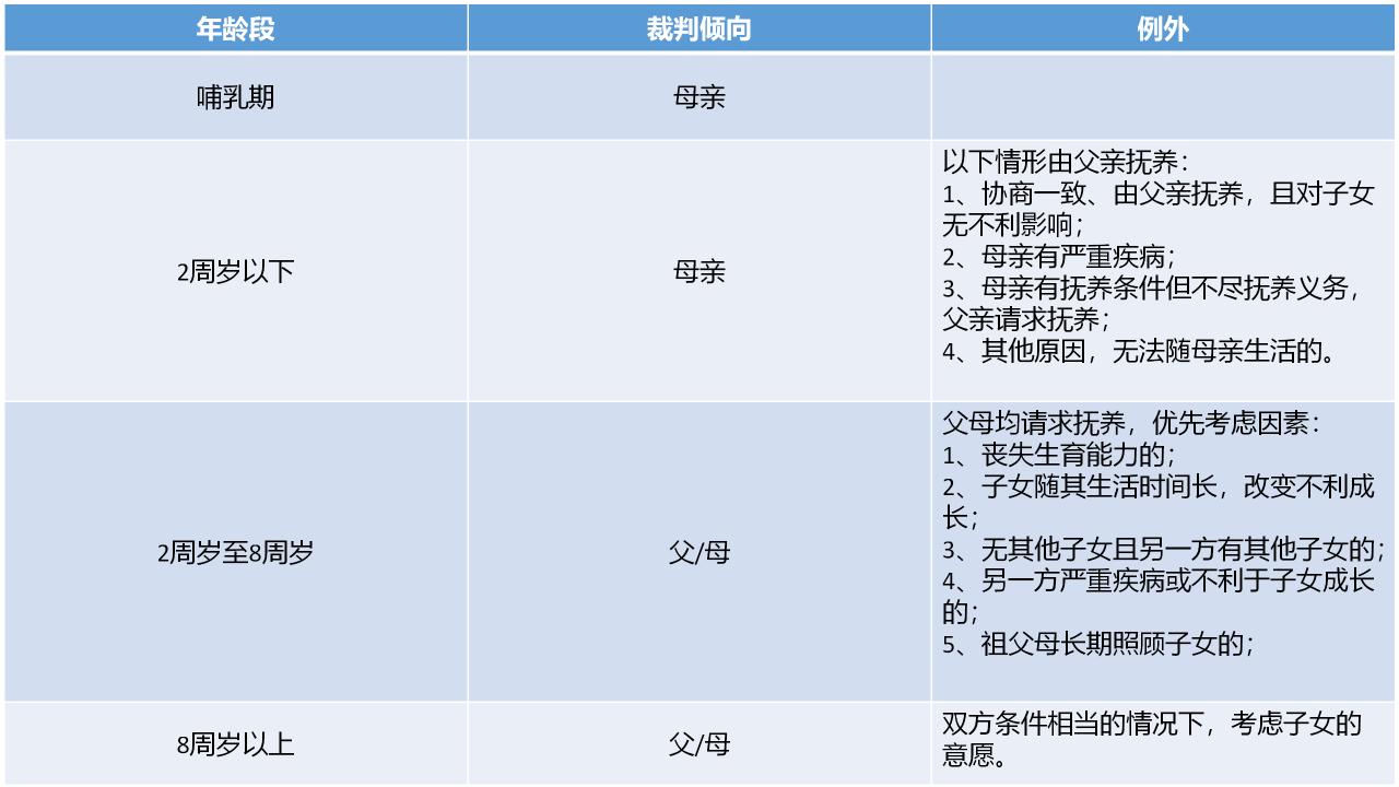 孩子的抚养权法律怎么规定的(抚养权变更流程到什么部门)-菏泽刑事律师电话免费咨询