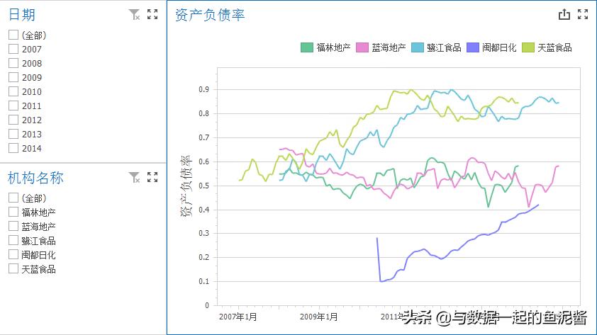 BI财务指标分析——资产负债率
