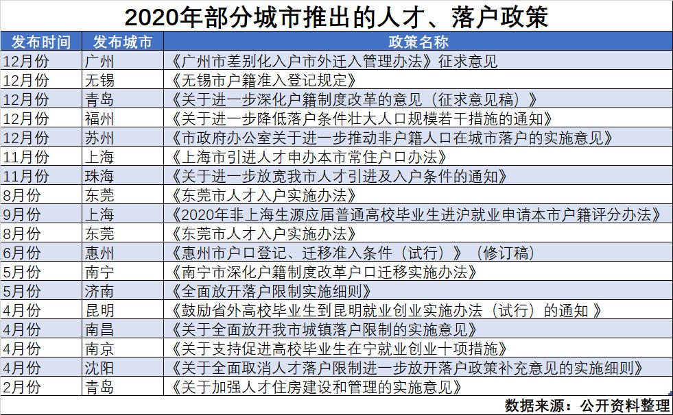 """今年超20城""""抢人才"""":落户""""无门槛"""",广州、上海开""""绿灯"""""""