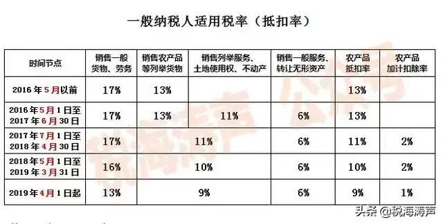 2021税改新政策(增值税核定征收办法)-菏泽刑事律师电话免费咨询