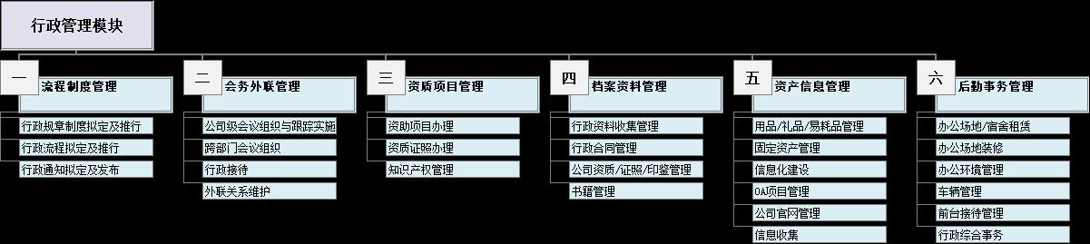公司行政管理六大模块