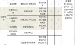 住房公积金提取方法及条件一览表