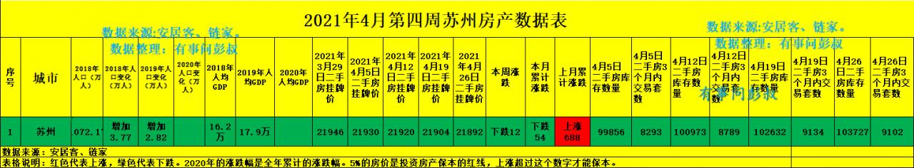 苏州房价四连跌,五万苏州炒房客被套,苏州楼市跌破预期