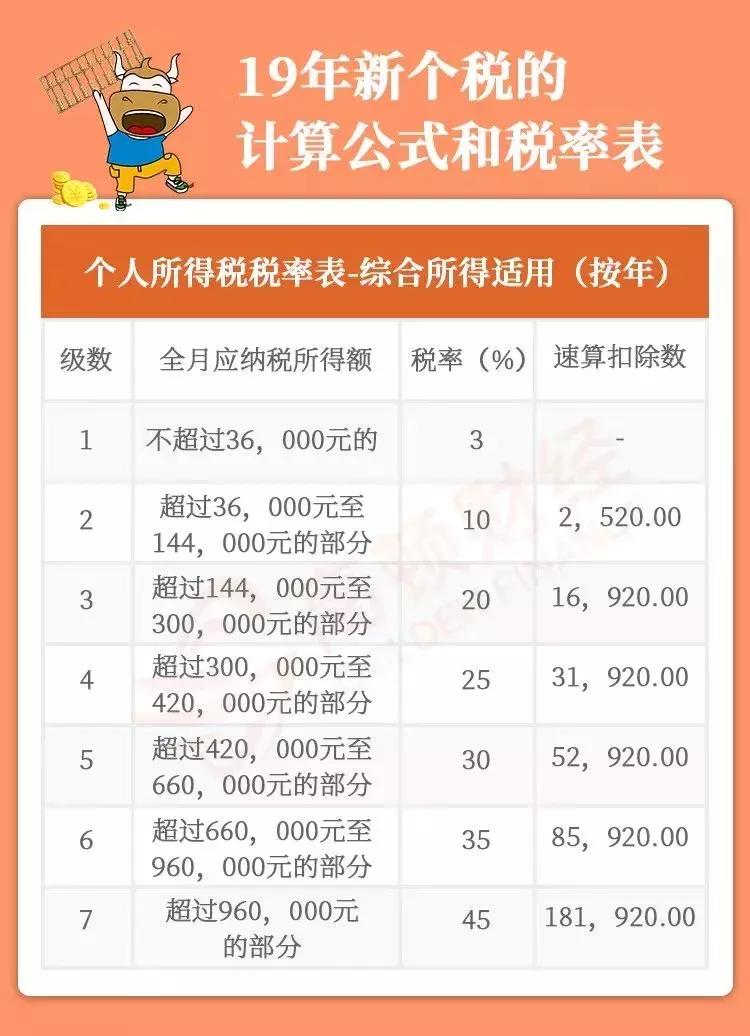 2019 最新年终奖税率表!超全