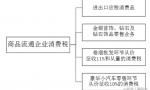 商品流通企业涉税会计核算(例题剖析)