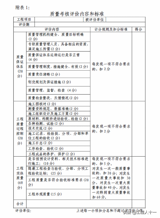 国企编制工程项目管理手册,包含过程控制、质量标准及技术管理