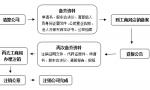 深圳公司注销流程有哪些?公章如何缴销?
