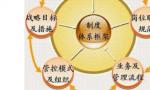 企业的六大经营管理模式