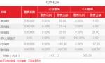 2021年北京新社保基数公布了!最新社保费用涨了多少?