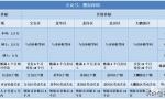 落户必看!2021年深圳户口的挂靠方式有哪些?