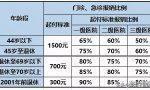 2021年度上海职工医保报销比例及范围知多少?