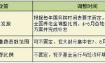2021年上海社保公积金费用、社保比例分别是多少?